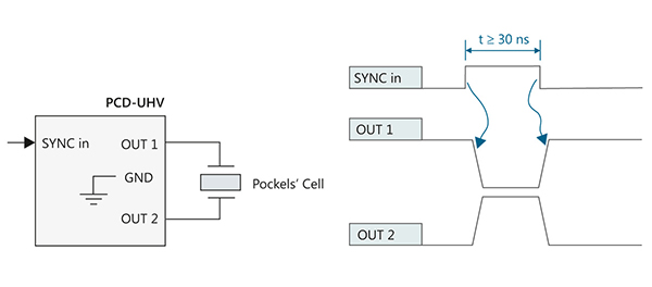 Diagram-of-Pockels-cell-connection-to-driver-in-one-pulse-control-mode
