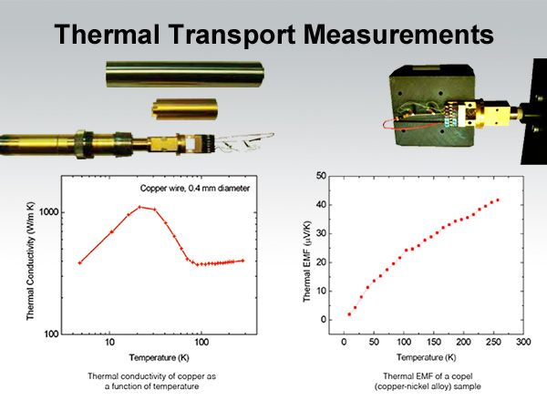 Thermal Transport