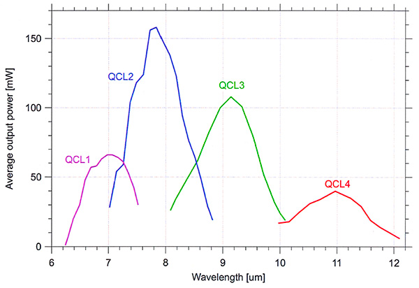 Typical Tuning Characterisitics (center wavelength 7.0, 7.7, 9.0, 11 μm)