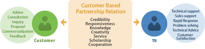 Customer Based Partneship Relation  Credibility Responsiveness Knowledge Creativity Service Scholarship Cooperation
