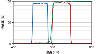 GFP 用構成フィルター FFS-GFP